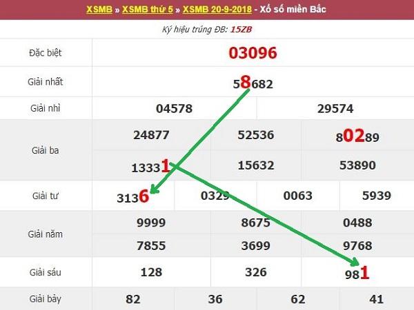 Soi cầu xsmb ngày 21/09 từ các chuyên gia