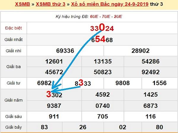 Soi cầu xsmb ngày 25/09 xác suất trúng lớn