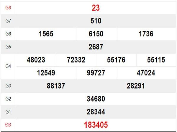 Soi cầu KQXSDN ngày 25/09 xác suất trúng lớn
