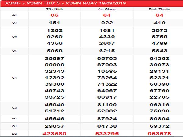 Soi cầu xổ số miền nam ngày 26/09 tỷ lệ trúng cao