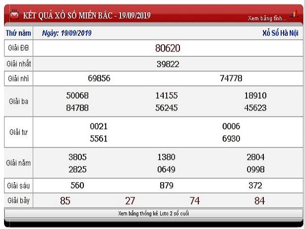 Soi cầu XSMB ngày 20/09 tỷ lệ trúng rất cao từ các cao thủ