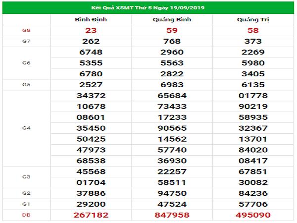 Soi cầu kết quả xổ số miền trung ngày 26/09 tỷ lệ trúng cao