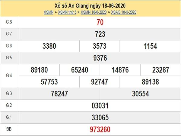 Dự đoán xổ số An Giang 25-06-2020