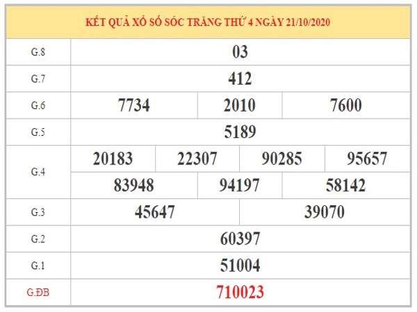 Dự đoán XSST ngày 28/10/2020 dựa trên KQXSST kỳ trước
