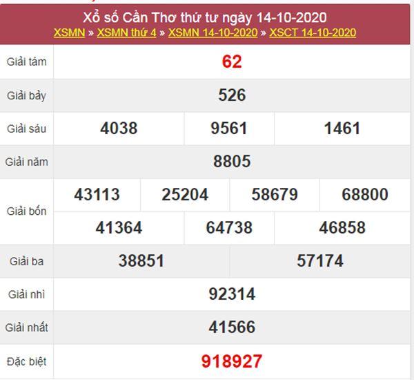 Soi cầu XSCT 21/10/2020 chốt lô số đẹp Cần Thơ thứ 4