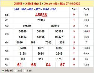 Soi cầu XSMB 28/10/2020 chốt lô số đẹp miền Bắc thứ 4