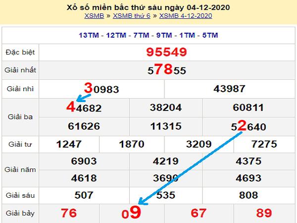 Tổng hợp soi cầu  KQXSMB ngày 05/12/2020 - xổ số miền bắc