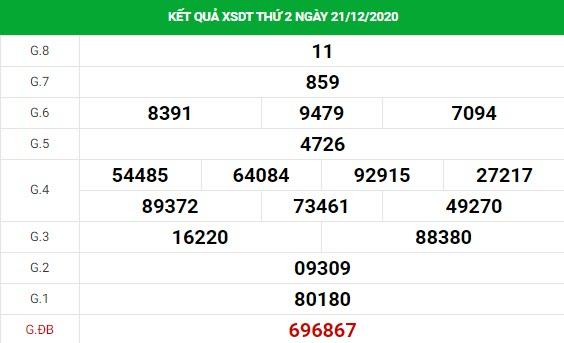 Dự đoán kết quả XS Đồng Tháp Vip ngày 28/12/2020