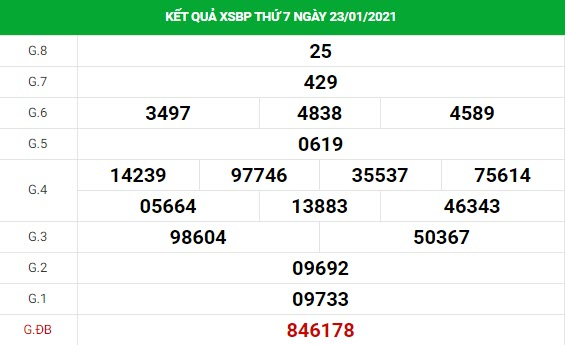 Dự đoán kết quả XS Bình Phước Vip ngày 30/01/2021