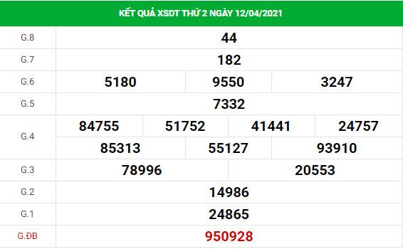 Dự đoán kết quả XS Đồng Tháp Vip ngày 19/04/2021