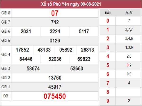 Dự đoán XSPY 16-08-2021