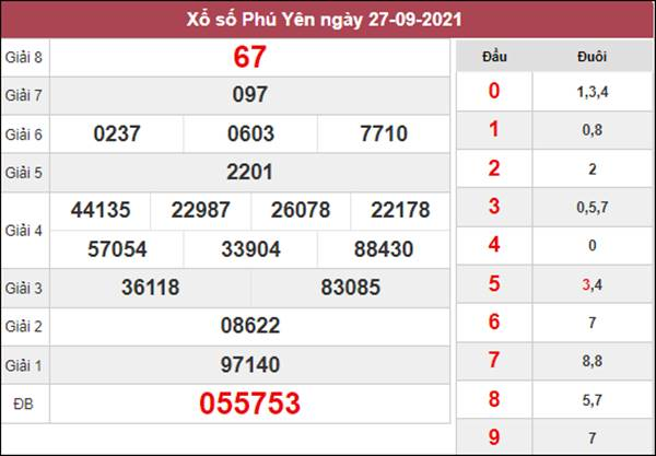 Soi cầu KQXS Phú Yên 4/10/2021 chốt cặp số đẹp thứ 2